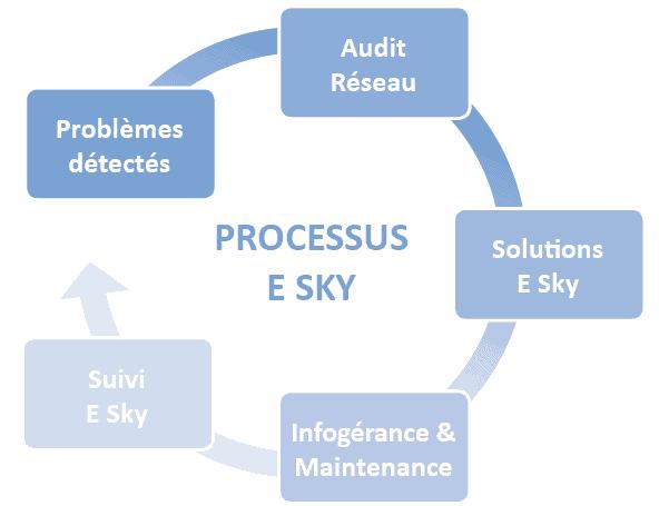 Optimisez les performances de vos applicatifs avec notre démarche E Sky !